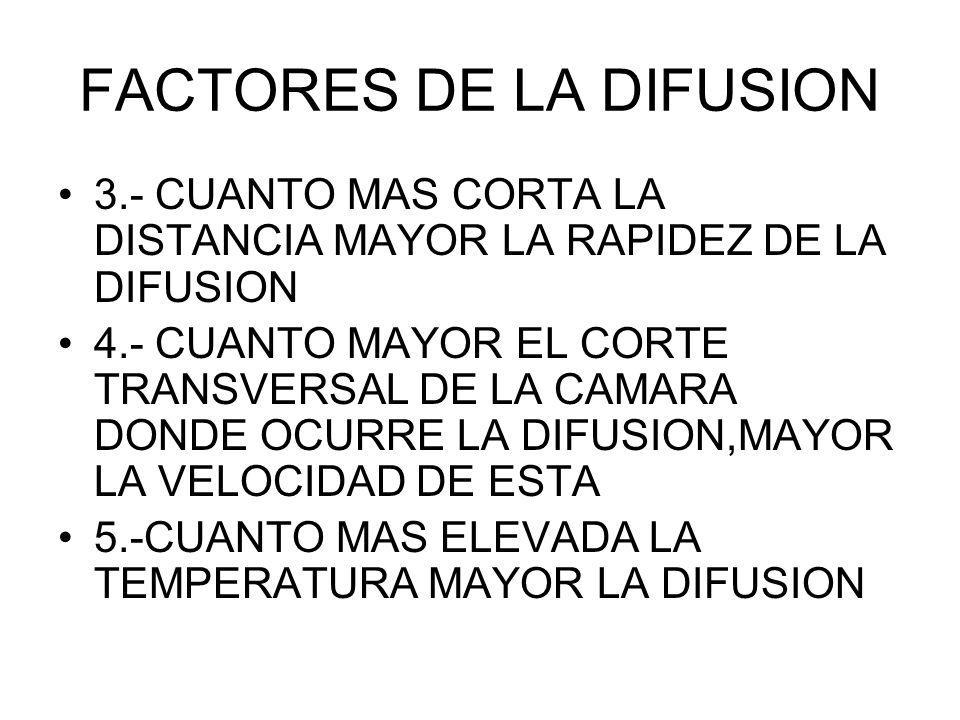 FACTORES DE LA DIFUSION 3.- CUANTO MAS CORTA LA DISTANCIA MAYOR LA RAPIDEZ DE LA DIFUSION 4.- CUANTO MAYOR EL CORTE TRANSVERSAL DE LA CAMARA DONDE OCU