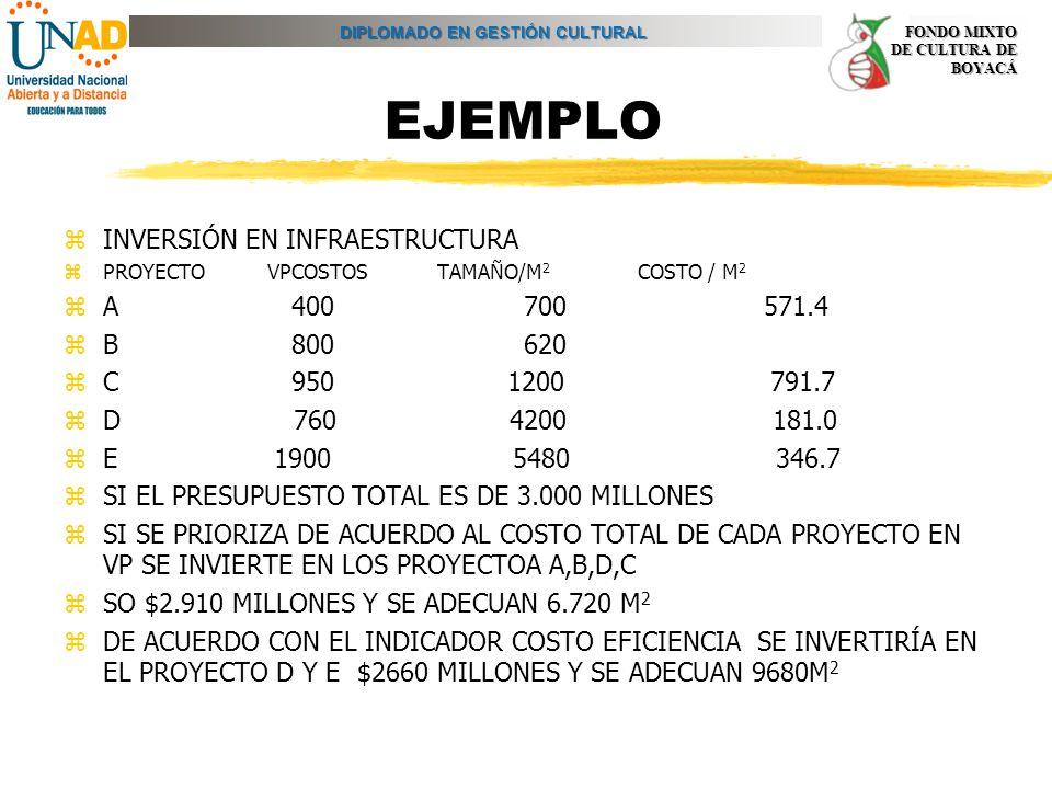 DIPLOMADO EN GESTIÓN CULTURAL FONDO MIXTO DE CULTURA DE BOYACÁ EJEMPLO zINVERSIÓN EN INFRAESTRUCTURA zPROYECTO VPCOSTOS TAMAÑO/M 2 COSTO / M 2 zA 400