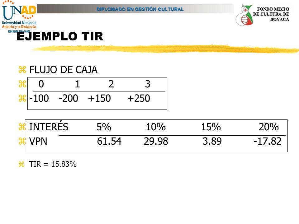 DIPLOMADO EN GESTIÓN CULTURAL FONDO MIXTO DE CULTURA DE BOYACÁ EJEMPLO TIR zFLUJO DE CAJA z 0 1 2 3 z-100 -200 +150 +250 zINTERÉS 5% 10% 15% 20% zVPN