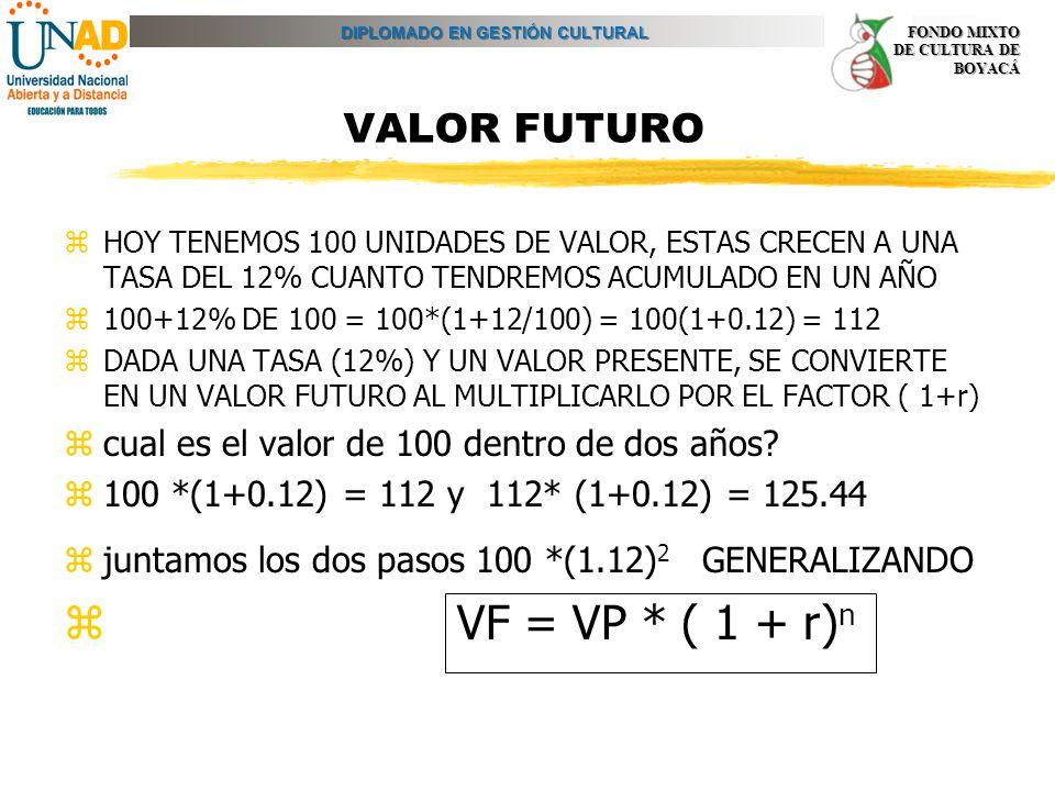 DIPLOMADO EN GESTIÓN CULTURAL FONDO MIXTO DE CULTURA DE BOYACÁ VALOR FUTURO zHOY TENEMOS 100 UNIDADES DE VALOR, ESTAS CRECEN A UNA TASA DEL 12% CUANTO