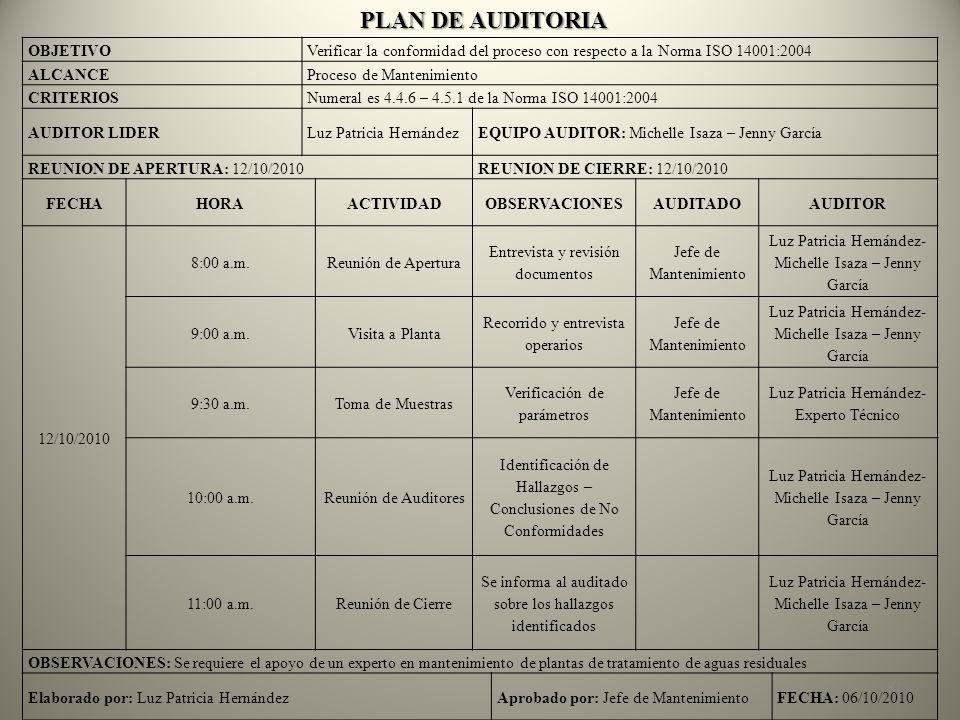 Plan de Auditoria Interna Plan de Auditoria