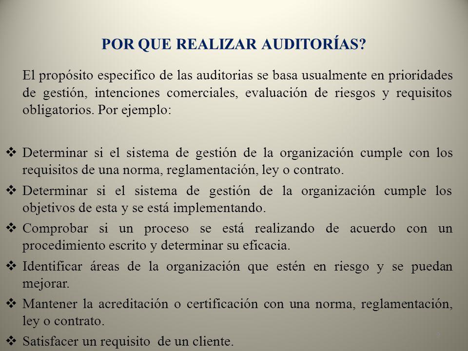 Auditoria Interna Auditoria Combinada PROCESO Auditoria Externa Auditoria Conjunta CLASES DE AUDITORIAS 20