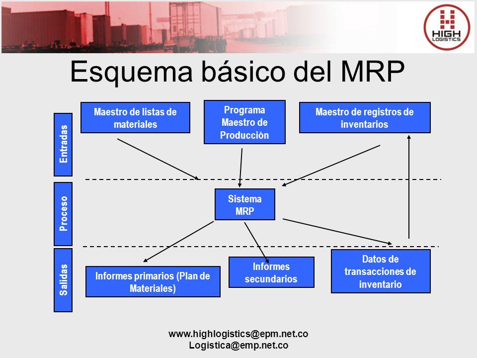 www.highlogistics@epm.net.co Logistica@emp.net.co Esquema básico del MRP Entradas Proceso Salidas Maestro de listas de materiales Programa Maestro de