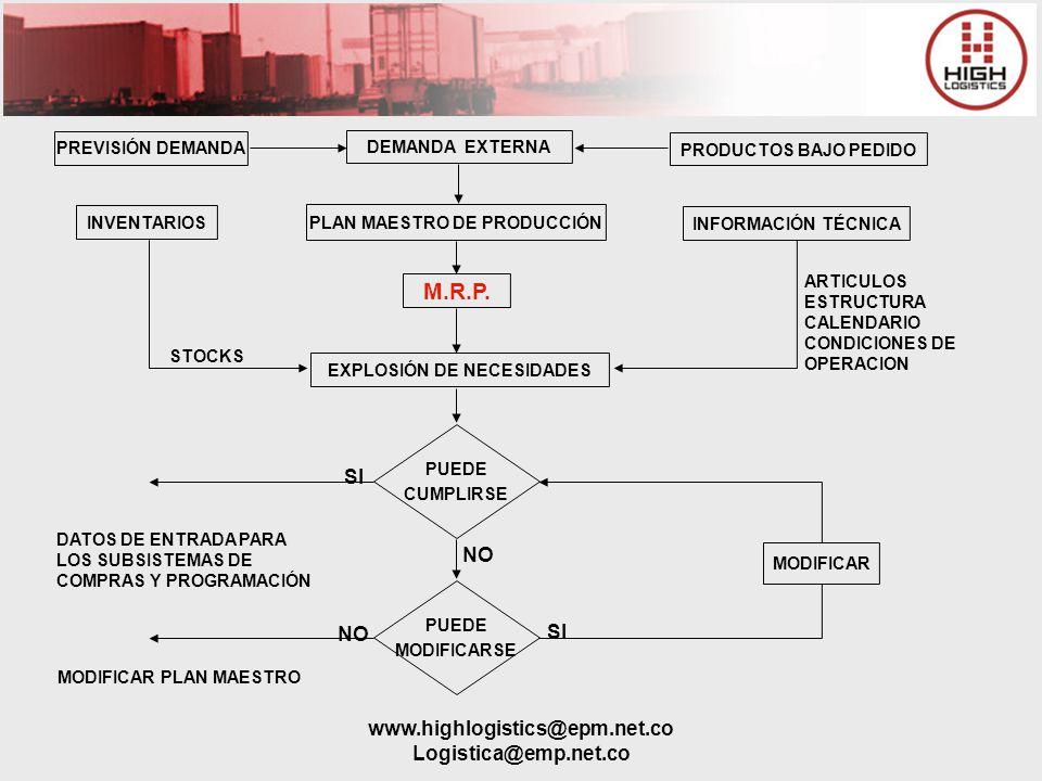 www.highlogistics@epm.net.co Logistica@emp.net.co PREVISIÓN DEMANDA DEMANDA EXTERNA PRODUCTOS BAJO PEDIDO INVENTARIOS PLAN MAESTRO DE PRODUCCIÓN INFOR