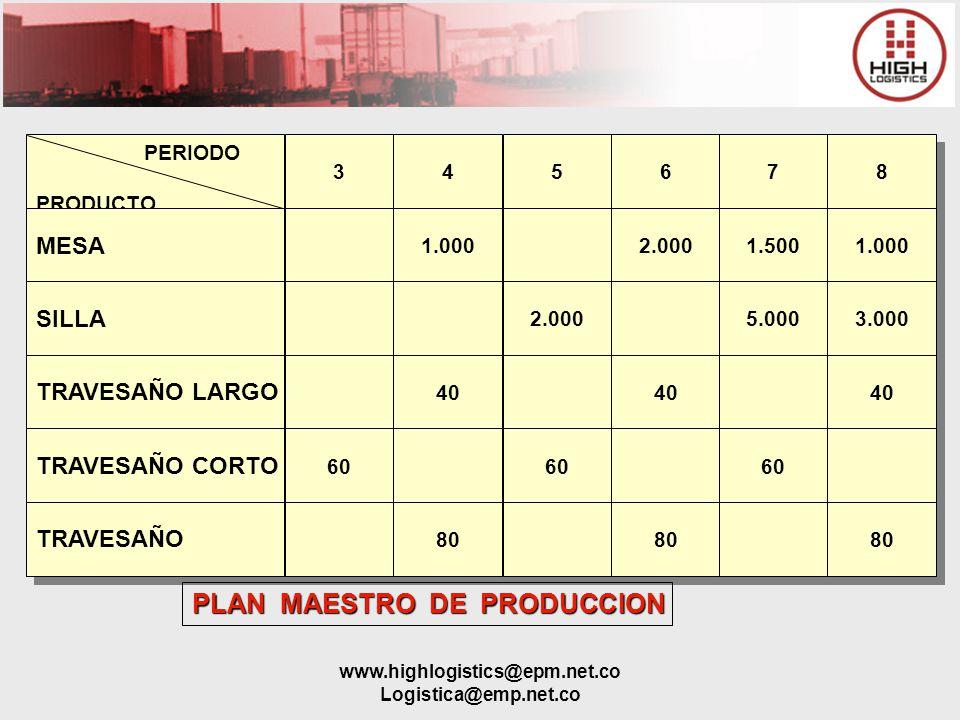 www.highlogistics@epm.net.co Logistica@emp.net.co PERIODO PRODUCTO PERIODO PRODUCTO MESA SILLA TRAVESAÑO LARGO TRAVESAÑO CORTO 3 3 60 4 4 5 5 6 6 7 7