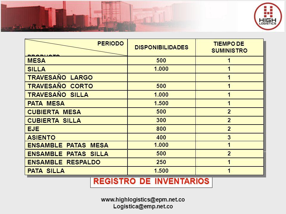 www.highlogistics@epm.net.co Logistica@emp.net.co REGISTRO DE INVENTARIOS PERIODO PRODUCTO PERIODO PRODUCTO MESA SILLA DISPONIBILIDADES TIEMPO DE SUMI