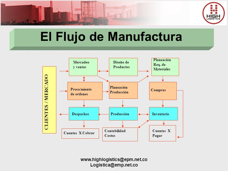 www.highlogistics@epm.net.co Logistica@emp.net.co El Flujo de Manufactura CLIENTES / MERCADO Mercadeo y ventas Diseño de Productos Planeación Req. de