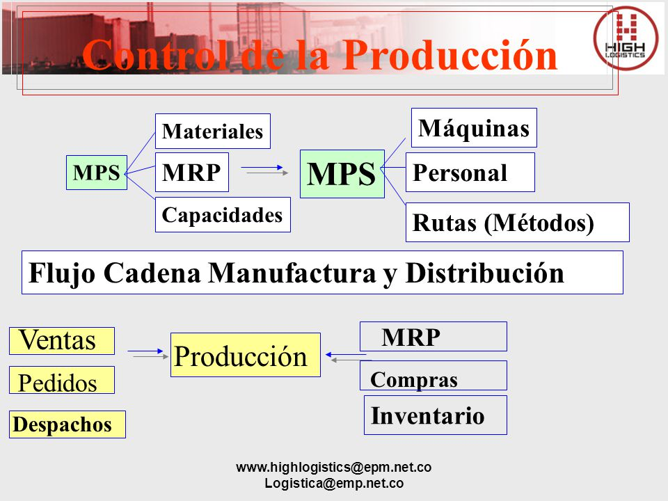 www.highlogistics@epm.net.co Logistica@emp.net.co Control de la Producción MPS Máquinas MRP Capacidades MPS Personal Rutas (Métodos) Materiales Flujo