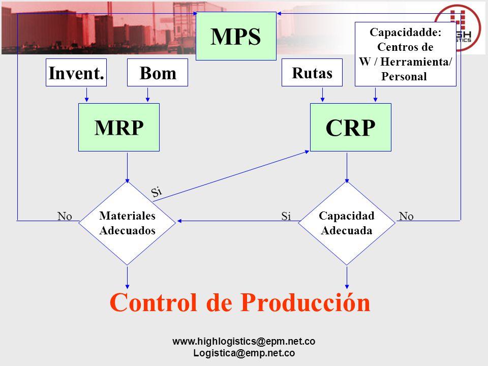 www.highlogistics@epm.net.co Logistica@emp.net.co Control de Producción MPS CRP MRP Materiales Adecuados Capacidad Adecuada Invent.Bom Rutas Capacidad