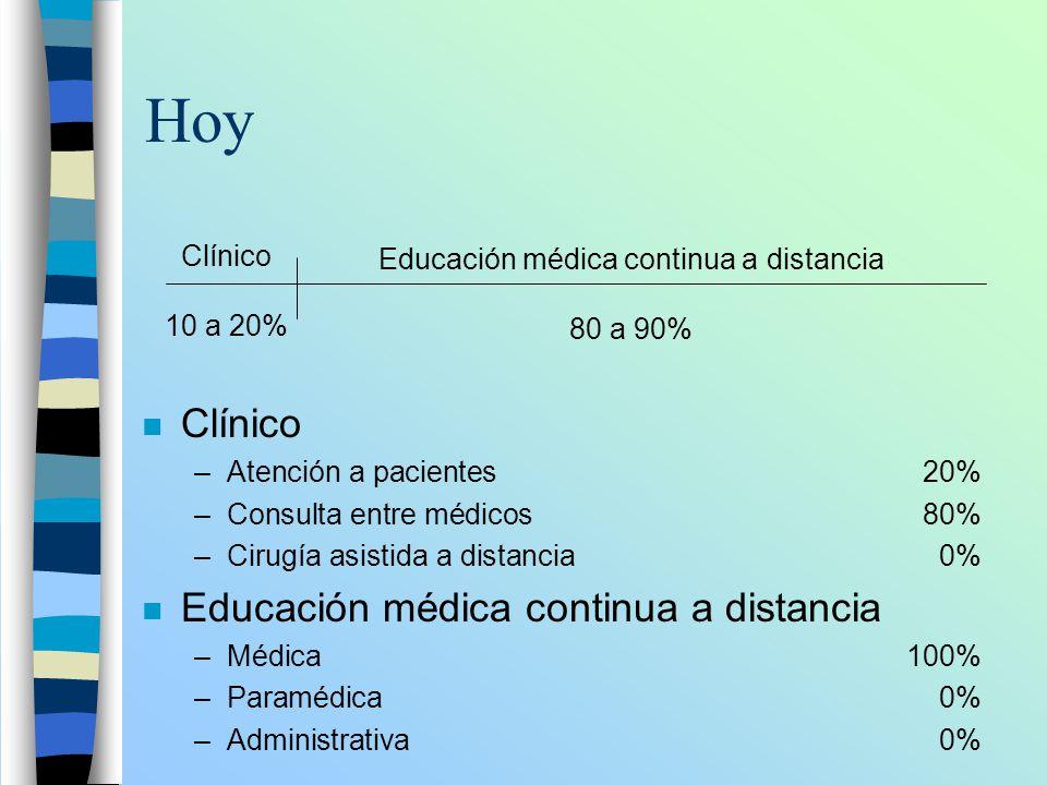 Hoy n Clínico –Atención a pacientes20% –Consulta entre médicos80% –Cirugía asistida a distancia0% n Educación médica continua a distancia –Médica100%