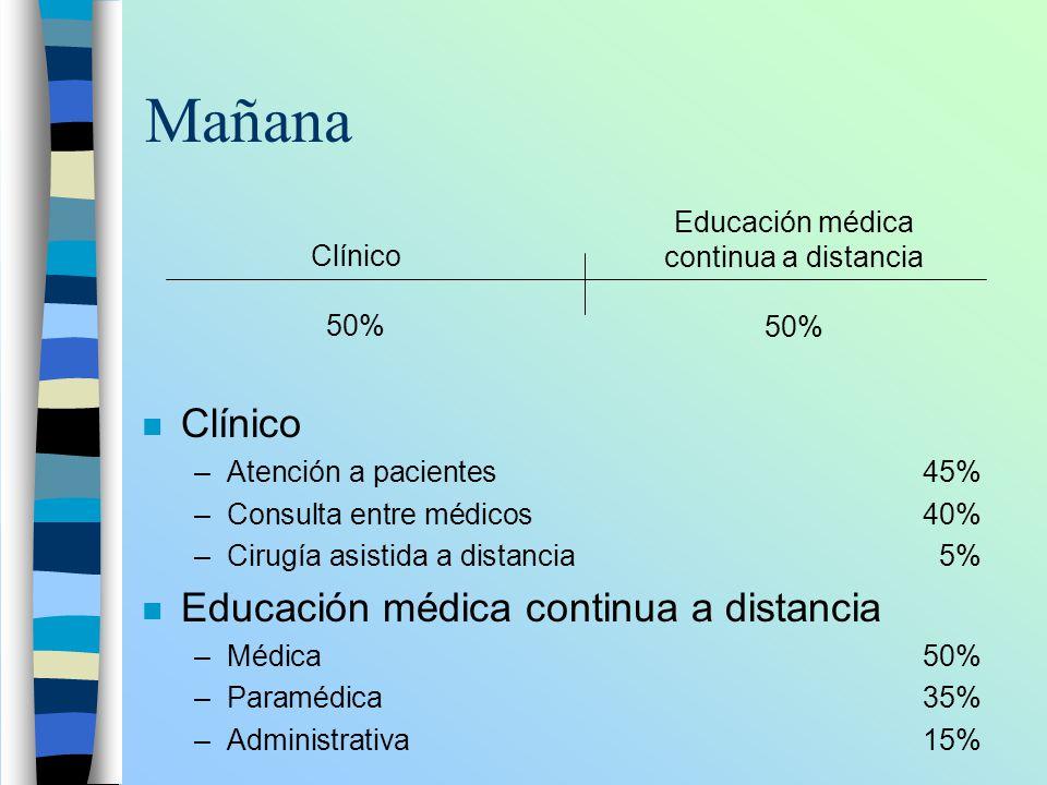 Mañana n Clínico –Atención a pacientes45% –Consulta entre médicos40% –Cirugía asistida a distancia5% n Educación médica continua a distancia –Médica50