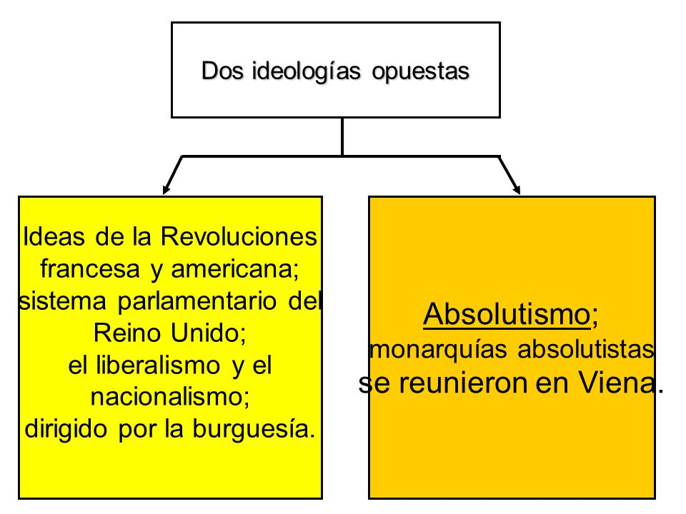 Ideas de la Revoluciones francesa y americana; sistema parlamentario del Reino Unido; el liberalismo y el nacionalismo; dirigido por la burguesía. Abs