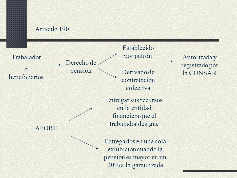 Artículo 190 Trabajador ó beneficiarios Derecho de pensión Establecido por patrón Derivado de contratación colectiva Autorizada y registrado por la CO