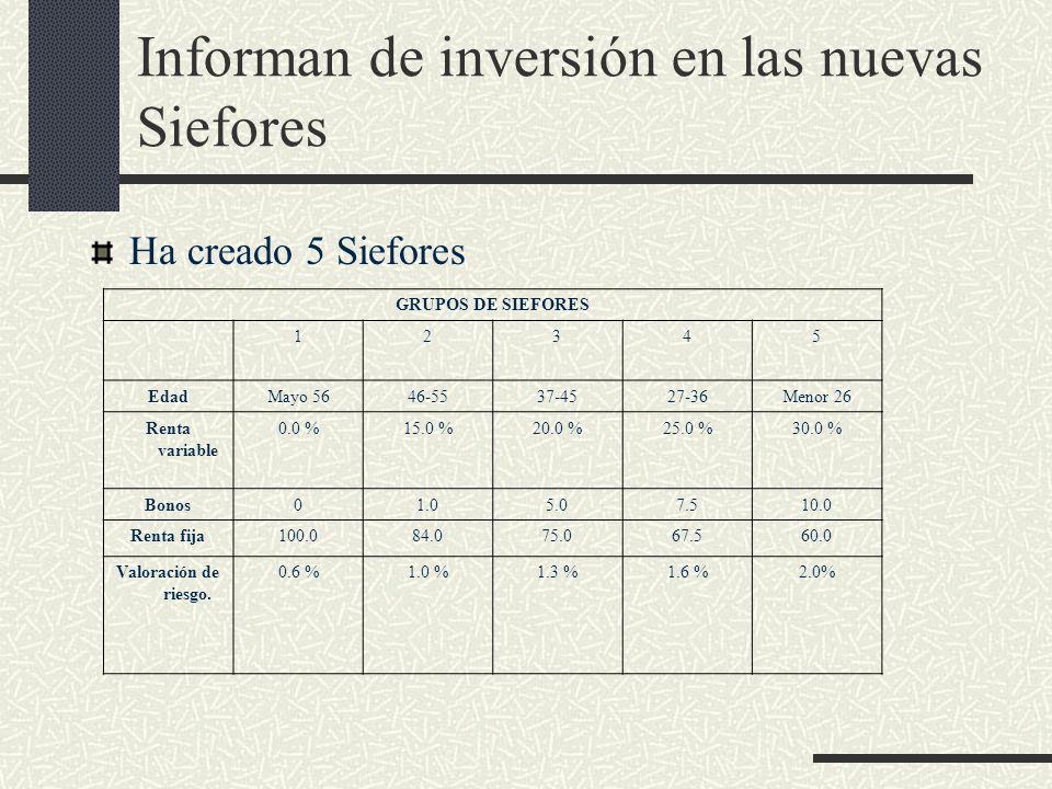 Informan de inversión en las nuevas Siefores Ha creado 5 Siefores GRUPOS DE SIEFORES 12345 EdadMayo 5646-5537-4527-36Menor 26 Renta variable 0.0 %15.0