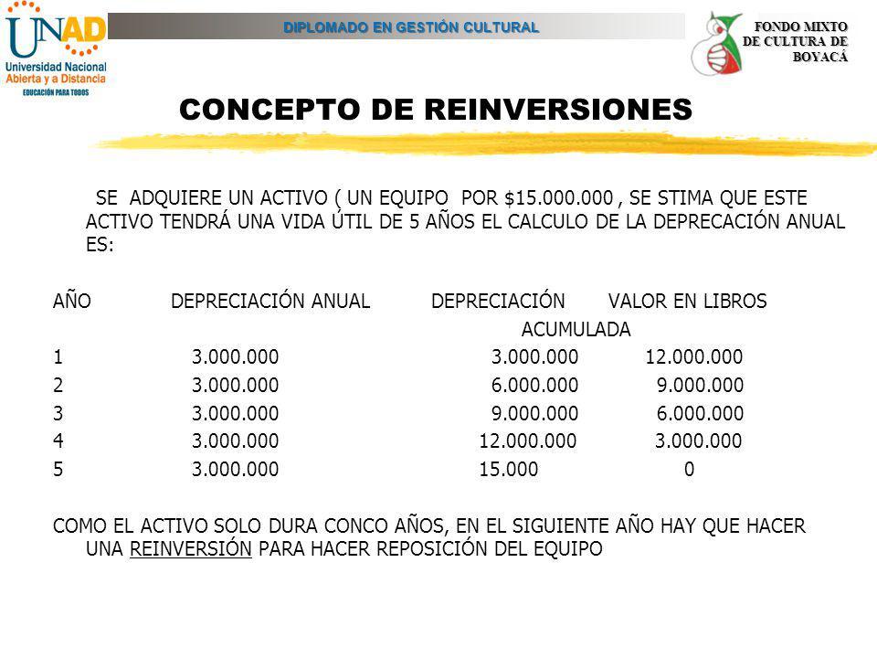 DIPLOMADO EN GESTIÓN CULTURAL FONDO MIXTO DE CULTURA DE BOYACÁ CONCEPTO DE REINVERSIONES SE ADQUIERE UN ACTIVO ( UN EQUIPO POR $15.000.000, SE STIMA Q