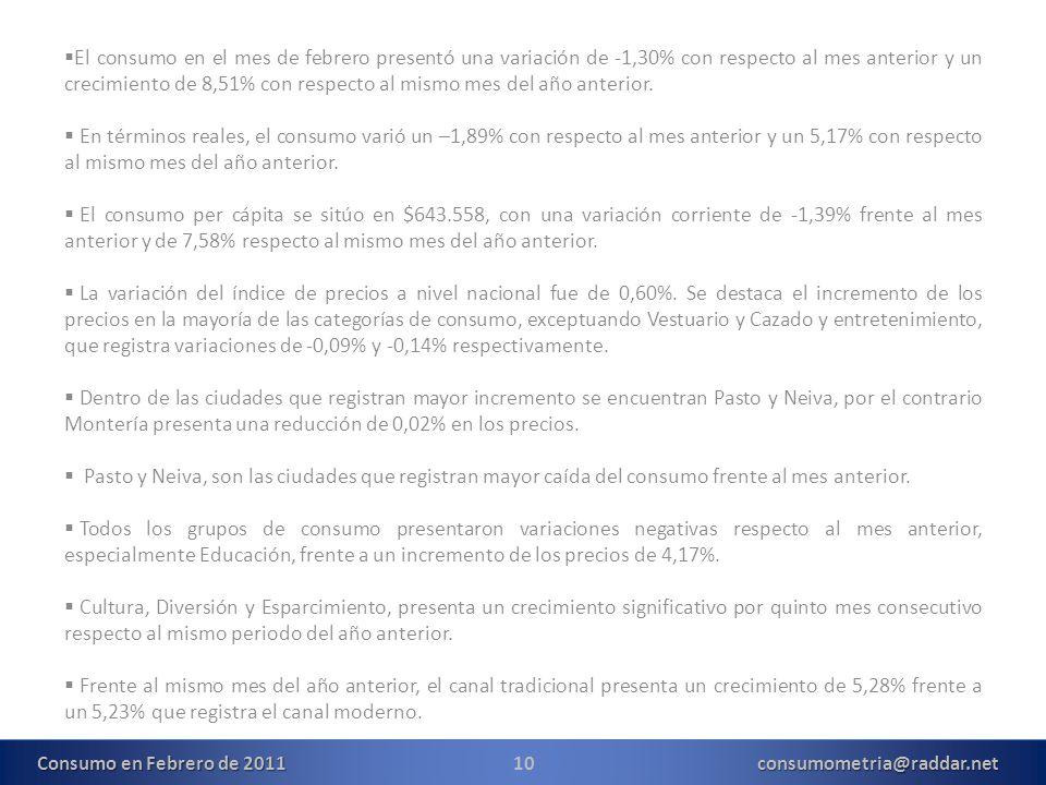 10consumometria@raddar.net El consumo en el mes de febrero presentó una variación de -1,30% con respecto al mes anterior y un crecimiento de 8,51% con respecto al mismo mes del año anterior.