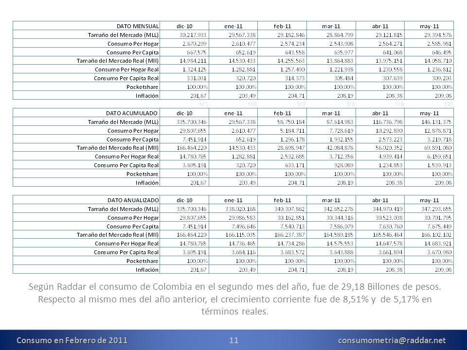 11consumometria@raddar.net Según Raddar el consumo de Colombia en el segundo mes del año, fue de 29,18 Billones de pesos. Respecto al mismo mes del añ
