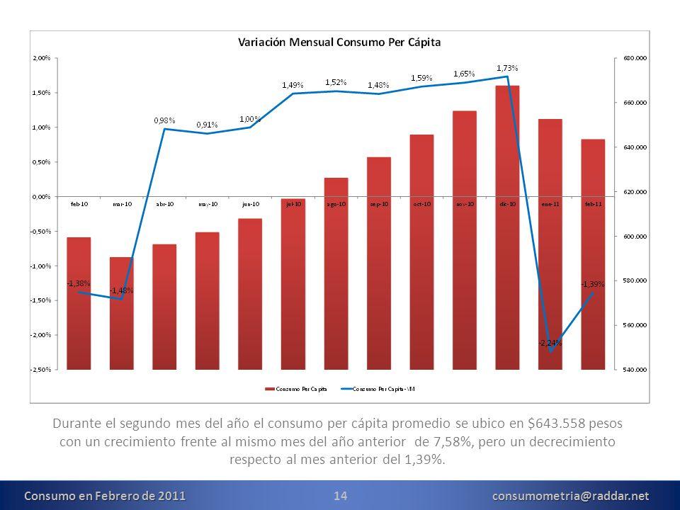 14consumometria@raddar.net Durante el segundo mes del año el consumo per cápita promedio se ubico en $643.558 pesos con un crecimiento frente al mismo mes del año anterior de 7,58%, pero un decrecimiento respecto al mes anterior del 1,39%.