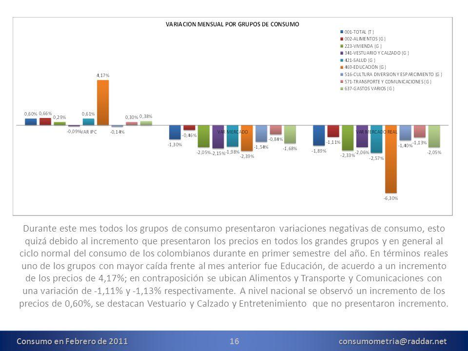 16consumometria@raddar.net Durante este mes todos los grupos de consumo presentaron variaciones negativas de consumo, esto quizá debido al incremento que presentaron los precios en todos los grandes grupos y en general al ciclo normal del consumo de los colombianos durante en primer semestre del año.