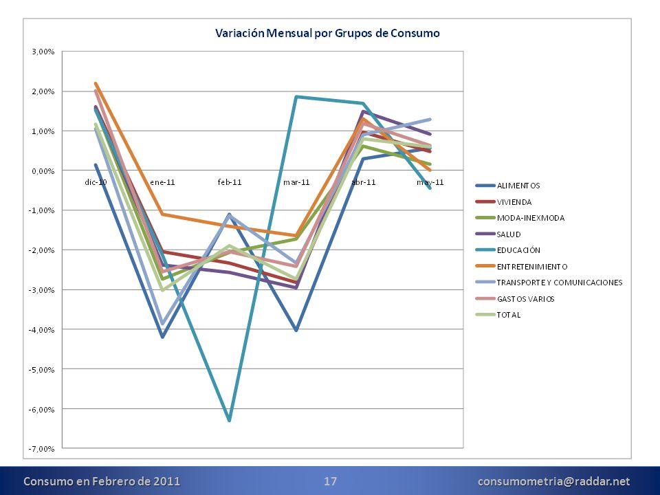 17consumometria@raddar.net Consumo en Febrero de 2011
