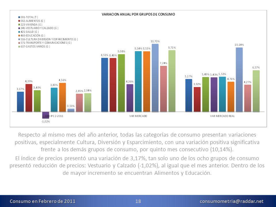 18consumometria@raddar.net Respecto al mismo mes del año anterior, todas las categorías de consumo presentan variaciones positivas, especialmente Cultura, Diversión y Esparcimiento, con una variación positiva significativa frente a los demás grupos de consumo, por quinto mes consecutivo (10,14%).