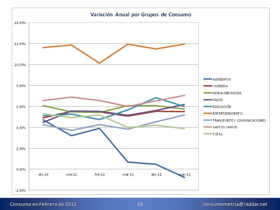 19consumometria@raddar.net Consumo en Febrero de 2011