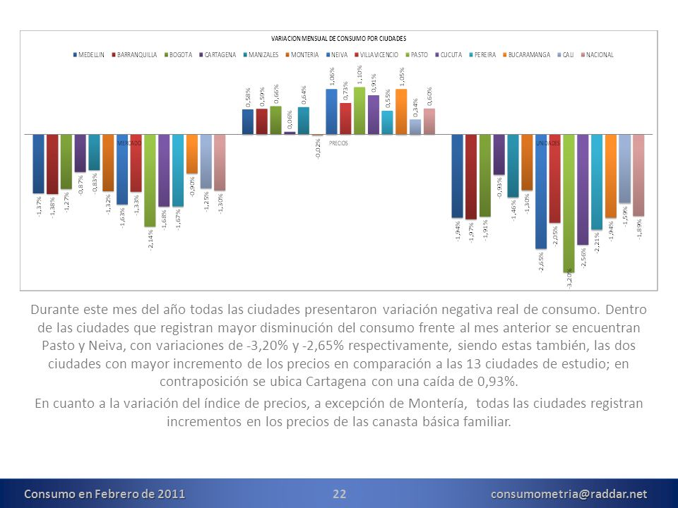 22consumometria@raddar.net Durante este mes del año todas las ciudades presentaron variación negativa real de consumo. Dentro de las ciudades que regi