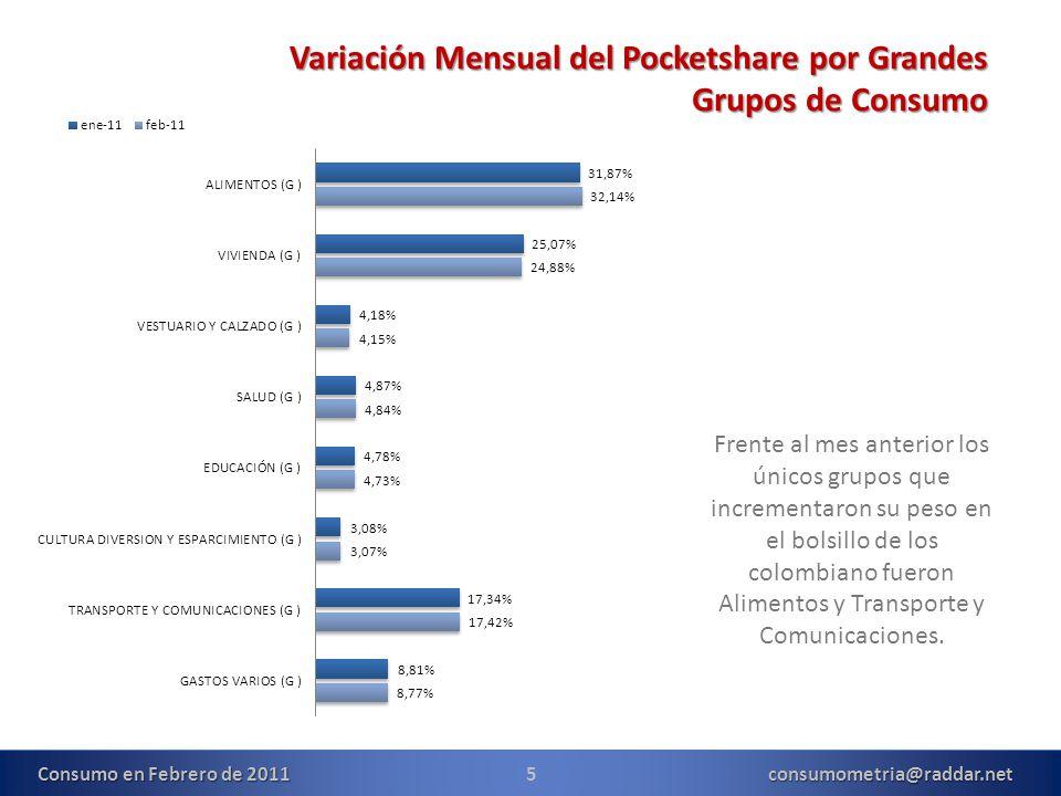 5consumometria@raddar.net Variación Mensual del Pocketshare por Grandes Grupos de Consumo Frente al mes anterior los únicos grupos que incrementaron su peso en el bolsillo de los colombiano fueron Alimentos y Transporte y Comunicaciones.