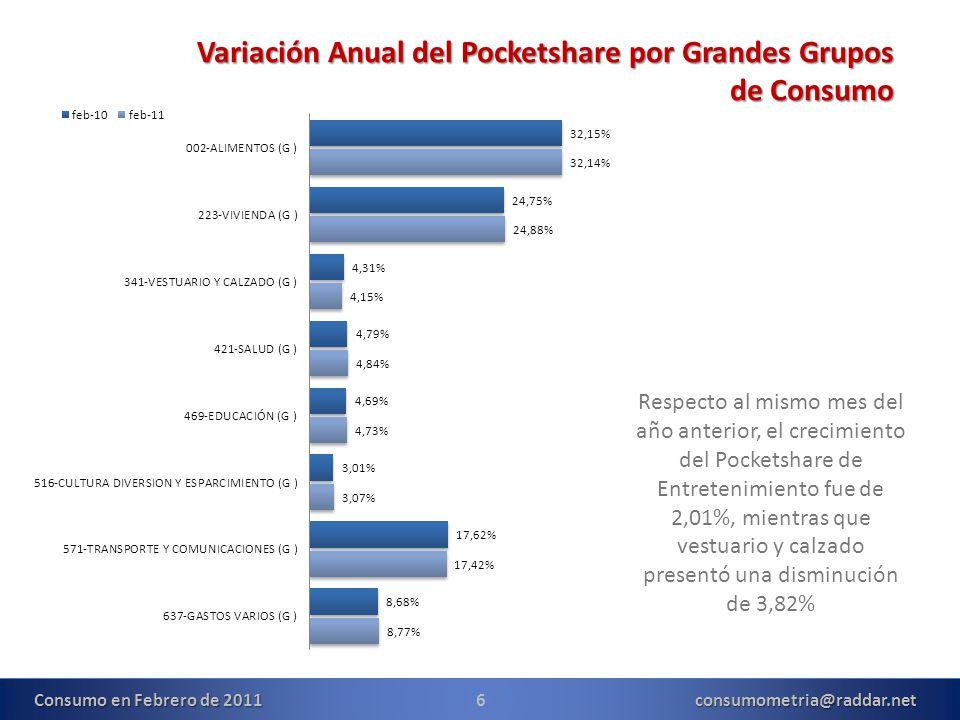 6consumometria@raddar.net Variación Anual del Pocketshare por Grandes Grupos de Consumo Respecto al mismo mes del año anterior, el crecimiento del Pocketshare de Entretenimiento fue de 2,01%, mientras que vestuario y calzado presentó una disminución de 3,82% Consumo en Febrero de 2011
