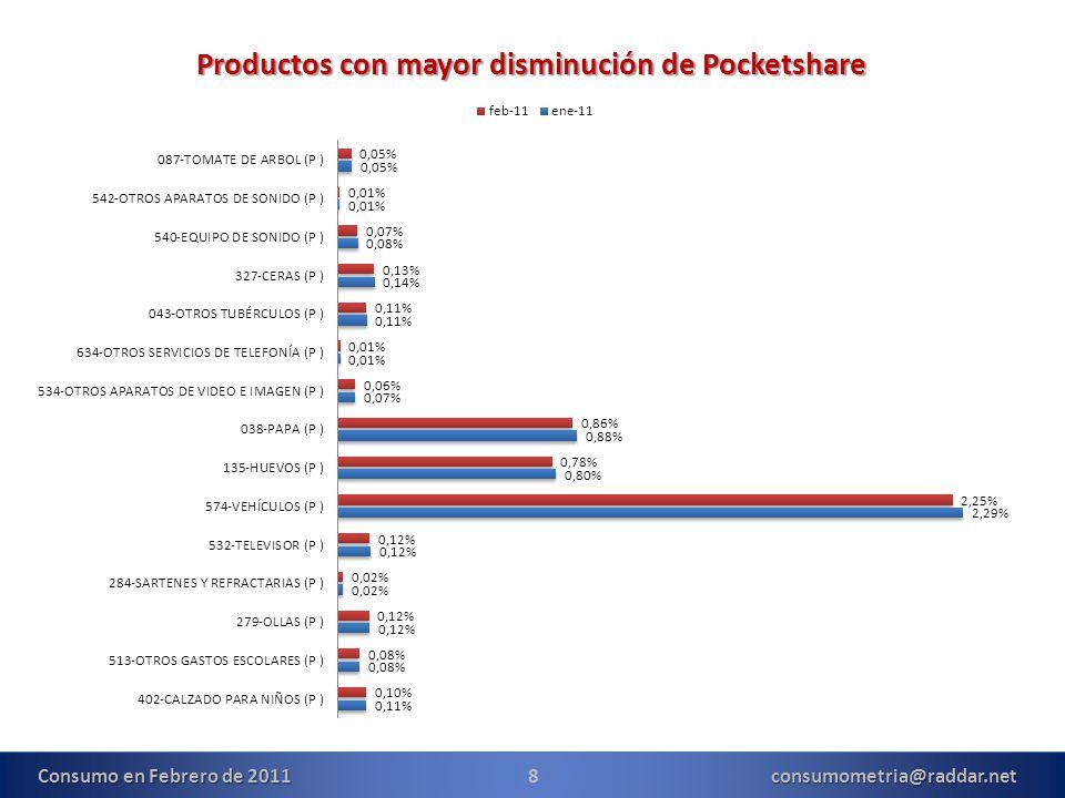 8consumometria@raddar.net Productos con mayor disminución de Pocketshare Consumo en Febrero de 2011