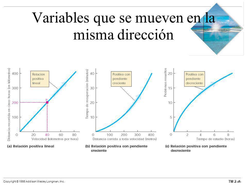 TM 2-17 Copyright © 1998 Addison Wesley Longman, Inc. Variables que se mueven en la misma dirección