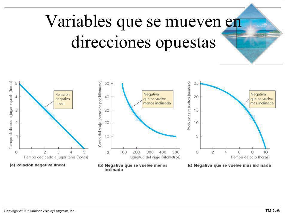 TM 2-18 Copyright © 1998 Addison Wesley Longman, Inc. Variables que se mueven en direcciones opuestas