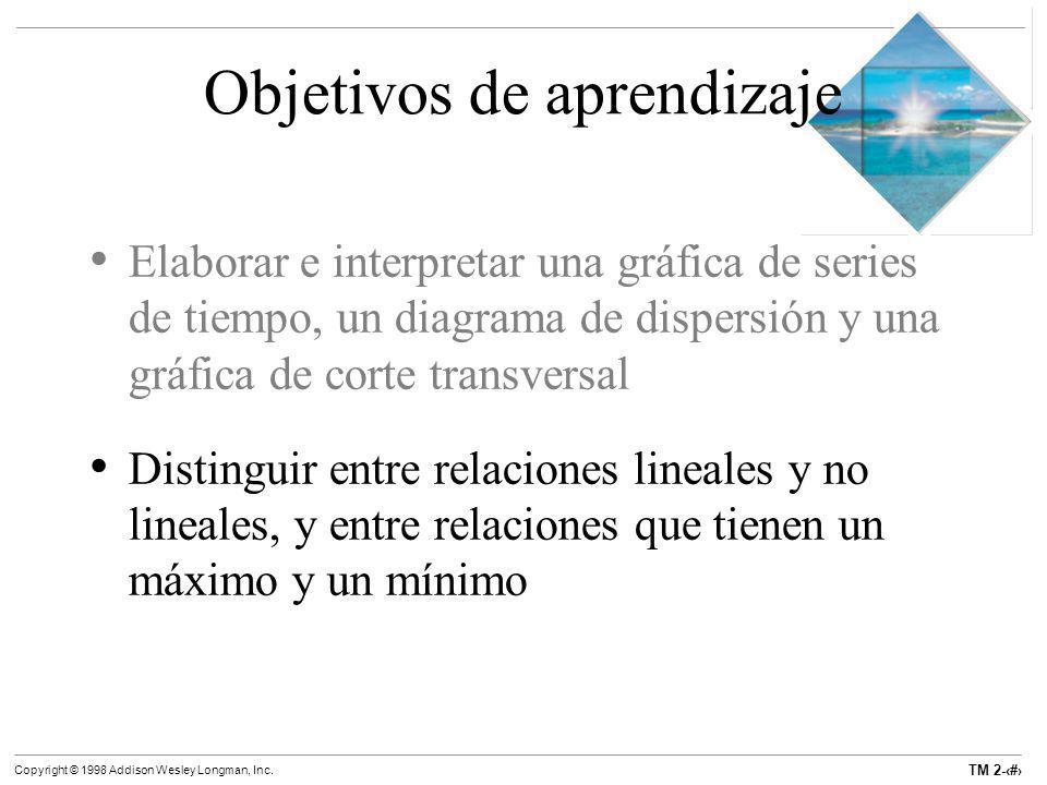 TM 2-19 Copyright © 1998 Addison Wesley Longman, Inc. Objetivos de aprendizaje Elaborar e interpretar una gráfica de series de tiempo, un diagrama de