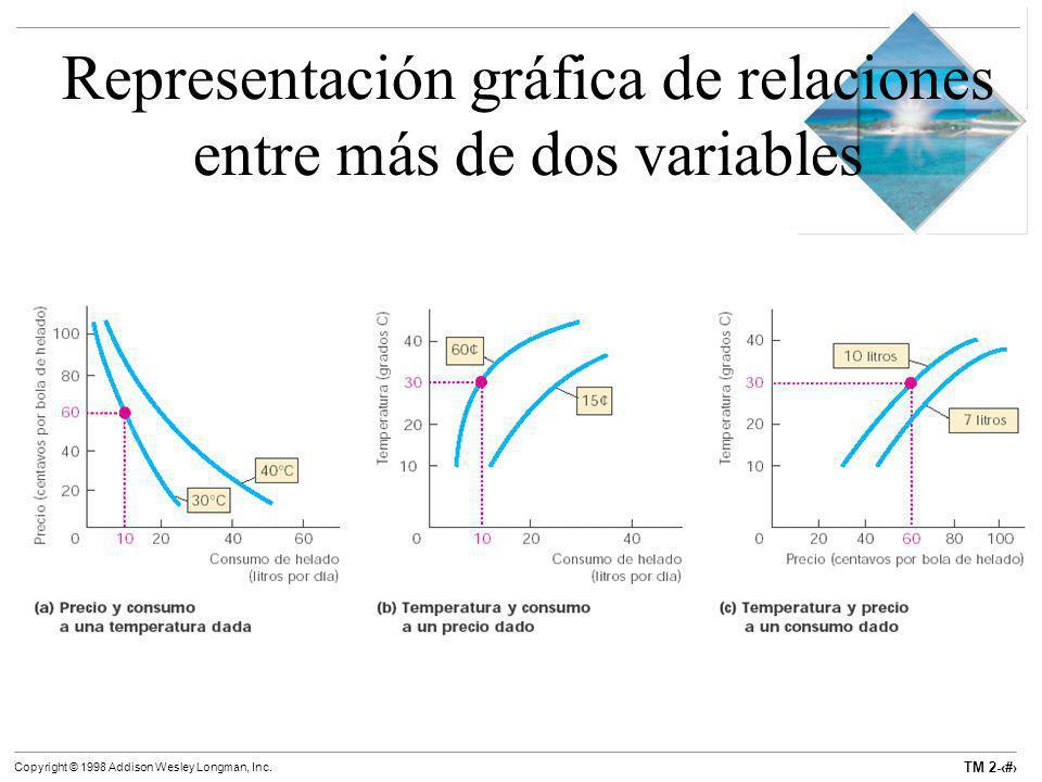 TM 2-30 Copyright © 1998 Addison Wesley Longman, Inc. Representación gráfica de relaciones entre más de dos variables