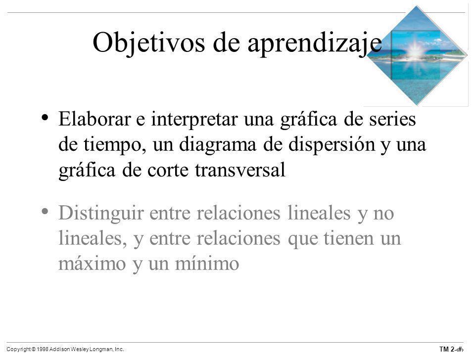 TM 2-4 Copyright © 1998 Addison Wesley Longman, Inc. Objetivos de aprendizaje Elaborar e interpretar una gráfica de series de tiempo, un diagrama de d