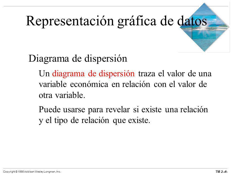 TM 2-7 Copyright © 1998 Addison Wesley Longman, Inc. Representación gráfica de datos Diagrama de dispersión Un diagrama de dispersión traza el valor d