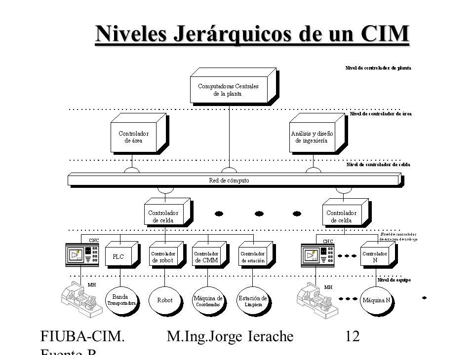 FIUBA-CIM. Fuente R. Jiménez M.Ing.Jorge Ierache12 Niveles Jerárquicos de un CIM
