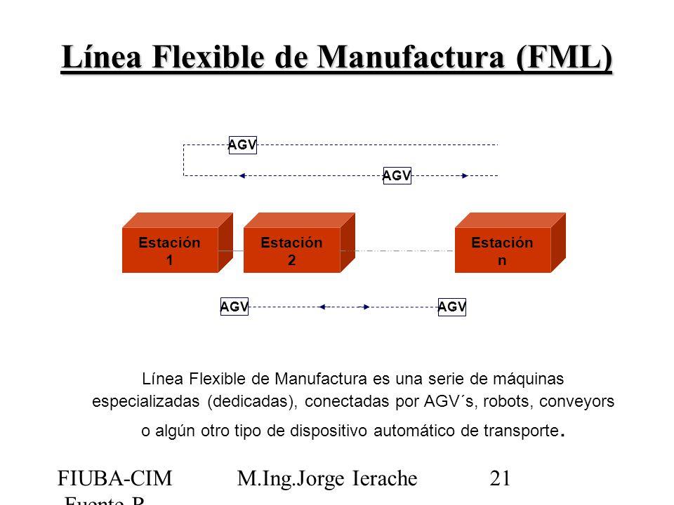FIUBA-CIM -Fuente R Jiménez M.Ing.Jorge Ierache21 Línea Flexible de Manufactura (FML) Línea Flexible de Manufactura es una serie de máquinas especiali