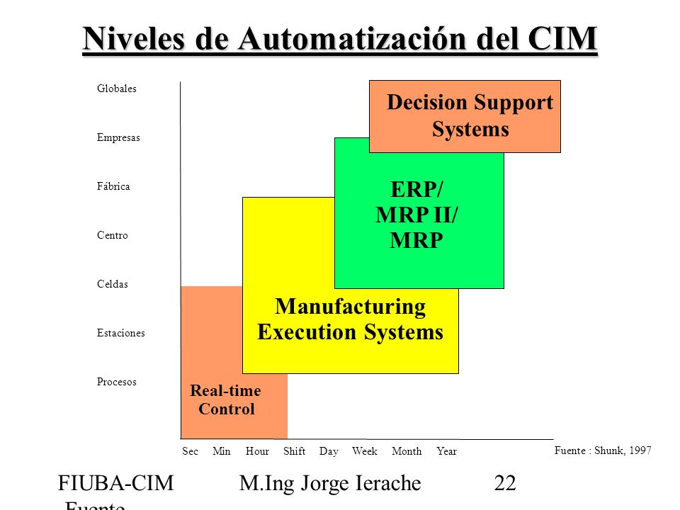 FIUBA-CIM -Fuente Shunk M.Ing Jorge Ierache22 Sec Min Hour Shift Day Week Month Year Globales Empresas Fábrica Centro Celdas Estaciones Procesos Manufacturing Execution Systems Real-time Control ERP/ MRP II/ MRP Decision Support Systems Fuente : Shunk, 1997 Niveles de Automatización del CIM