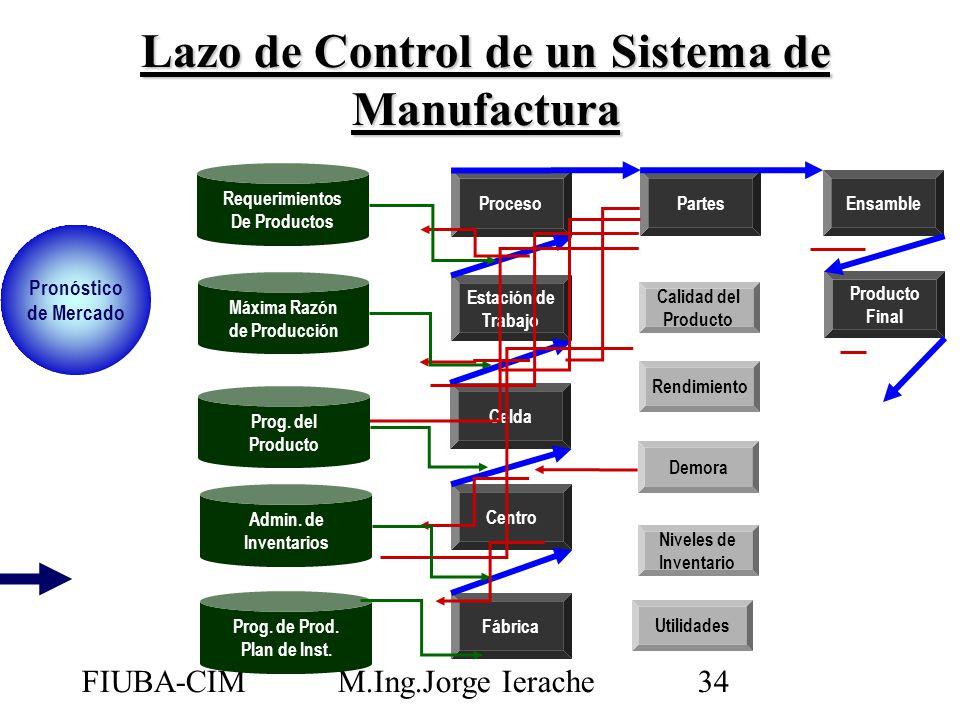 FIUBA-CIMM.Ing.Jorge Ierache34 Fábrica Centro Celda Estación de Trabajo Proceso Partes Ensamble Producto Final Calidad del Producto Rendimiento Demora