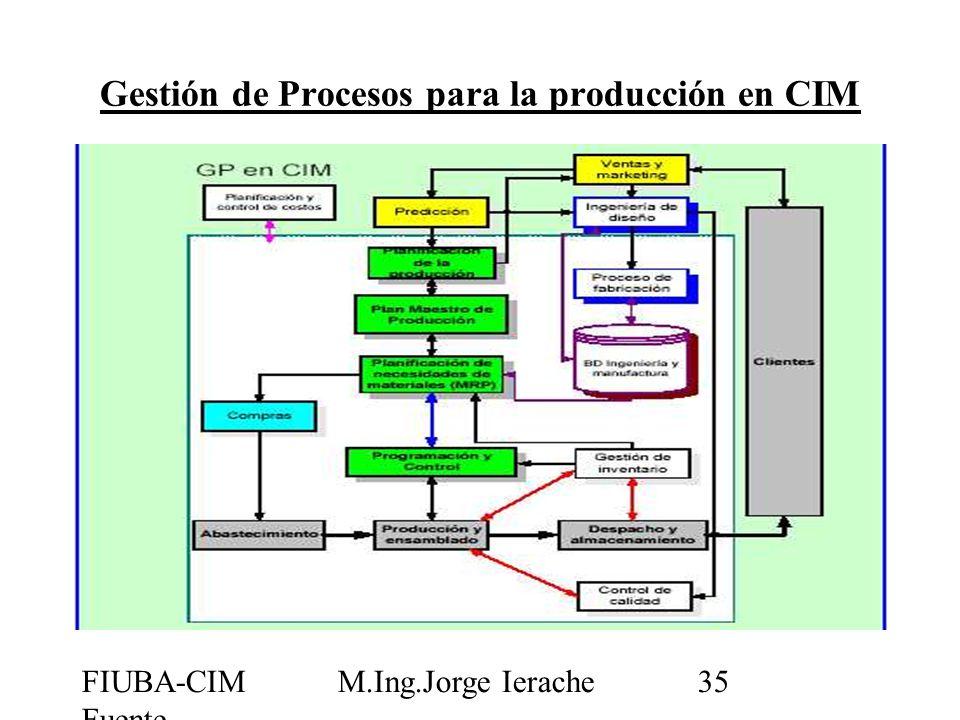 FIUBA-CIM Fuente CIMUBB M.Ing.Jorge Ierache35 Gestión de Procesos para la producción en CIM