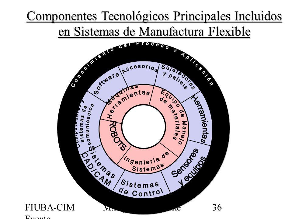 FIUBA-CIM Fuente CIMUBB M.Ing.Jorge Ierache36 Componentes Tecnológicos Principales Incluidos en Sistemas de Manufactura Flexible