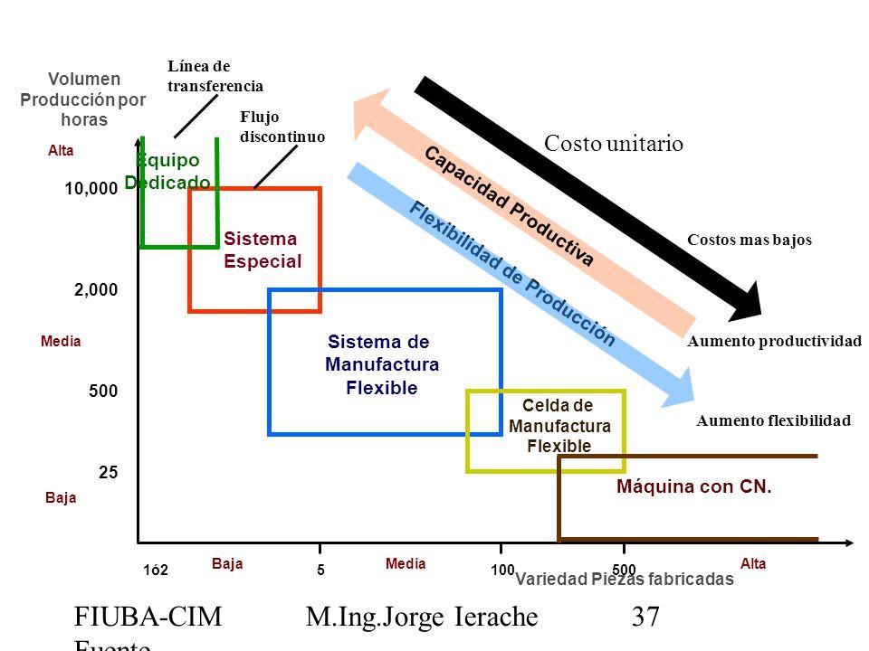 FIUBA-CIM Fuente CIMUBB M.Ing.Jorge Ierache37 Volumen Producción por horas Variedad Piezas fabricadas 1ó25100 500 BajaMedia Alta 10,000 2,000 500 25 A