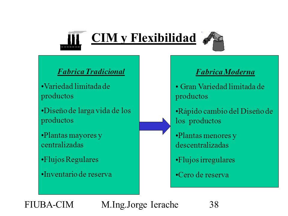 FIUBA-CIMM.Ing.Jorge Ierache38 CIM y Flexibilidad Fabrica Tradicional Variedad limitada de productos Diseño de larga vida de los productos Plantas may