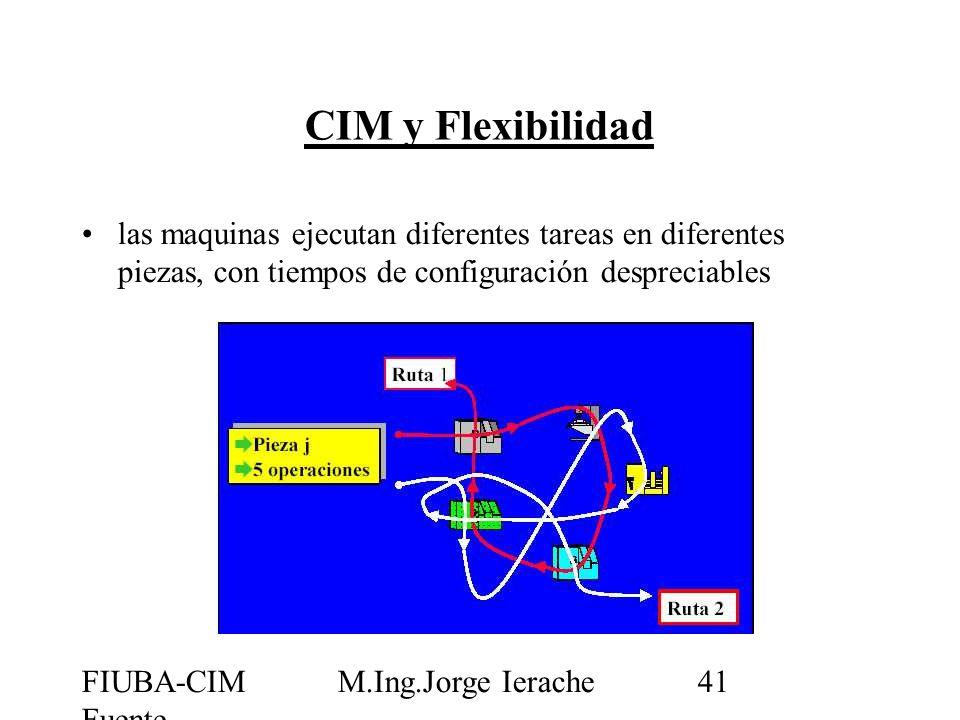 FIUBA-CIM Fuente CIMUBB M.Ing.Jorge Ierache41 CIM y Flexibilidad las maquinas ejecutan diferentes tareas en diferentes piezas, con tiempos de configur