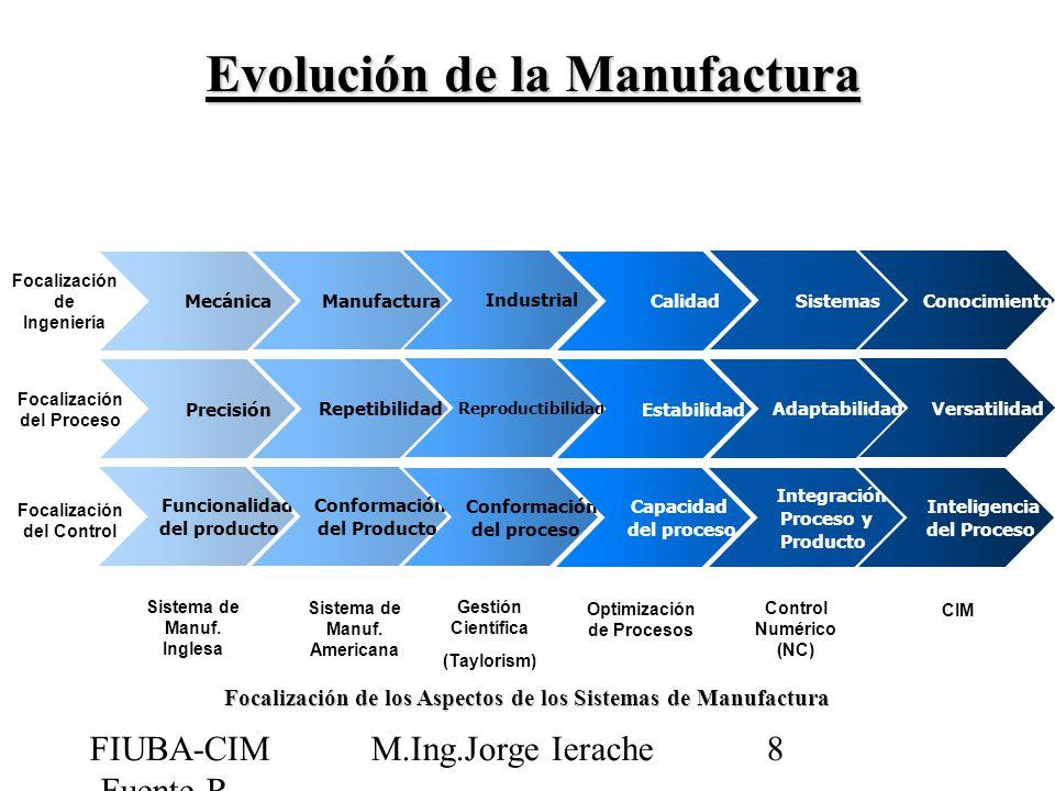 FIUBA-CIM -Fuente R Jiménez M.Ing.Jorge Ierache19 Grupo Flexible de Manufactura (FMG) Un FMG es una combinación entre FMM´s y FMC´s en la misma área de manufactura y unidos mediante un sistema de manejo de material, como los AGV (Vehículos Guiados Automáticamente ) AGV Alimentación de Partes FMM 1 FMC 2 FMC 1 Descarga de Partes