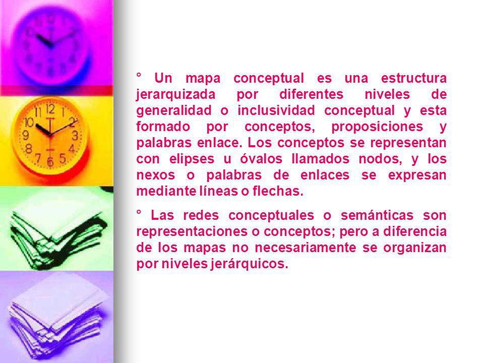 ° Un mapa conceptual es una estructura jerarquizada por diferentes niveles de generalidad o inclusividad conceptual y esta formado por conceptos, prop