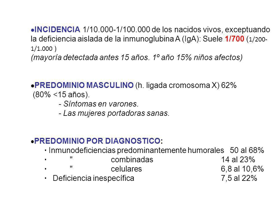 ) INCIDENCIA 1/10.000-1/100.000 de los nacidos vivos, exceptuando la deficiencia aislada de la inmunoglubina A (IgA): Suele 1/700 ( 1/200- 1/1.000 ) (