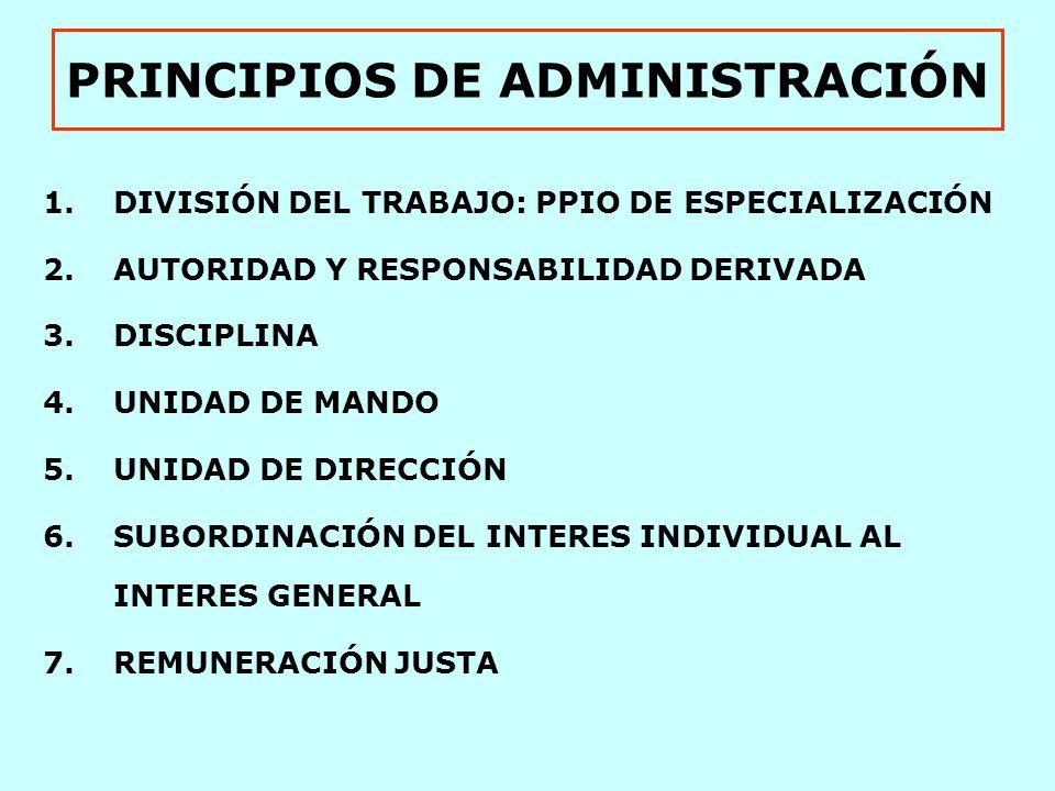 PRINCIPIOS DE ADMINISTRACIÓN 1.DIVISIÓN DEL TRABAJO: PPIO DE ESPECIALIZACIÓN 2.AUTORIDAD Y RESPONSABILIDAD DERIVADA 3.DISCIPLINA 4.UNIDAD DE MANDO 5.UNIDAD DE DIRECCIÓN 6.SUBORDINACIÓN DEL INTERES INDIVIDUAL AL INTERES GENERAL 7.REMUNERACIÓN JUSTA