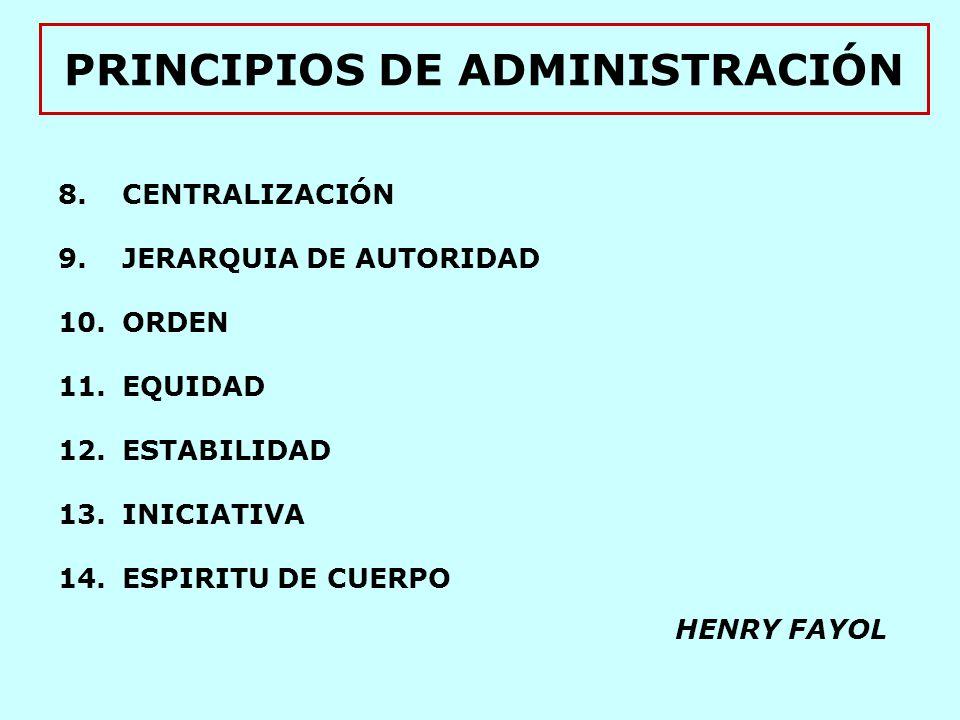 PRINCIPIOS DE ADMINISTRACIÓN 8.CENTRALIZACIÓN 9.JERARQUIA DE AUTORIDAD 10.ORDEN 11.EQUIDAD 12.ESTABILIDAD 13.INICIATIVA 14.ESPIRITU DE CUERPO HENRY FAYOL